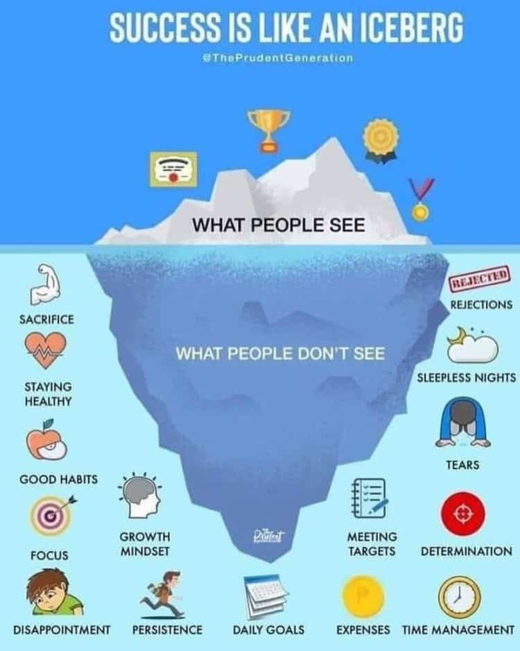Do the work, lift the iceberg! Happy Monday! New start, new week! 61593640_10213951004509379_9039695