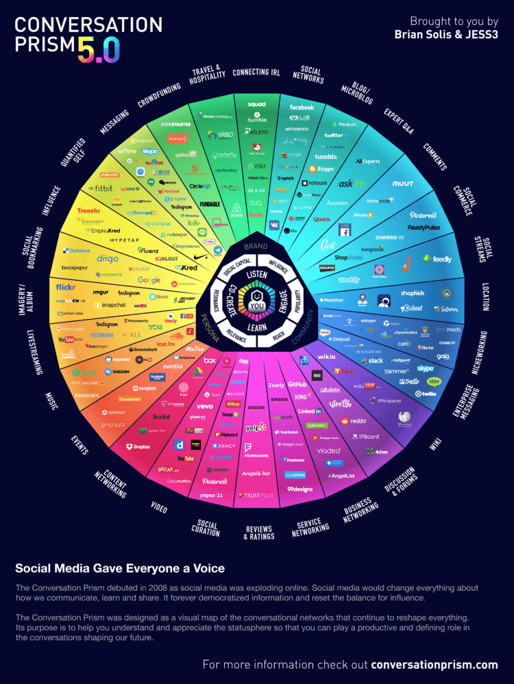 """If you are in to Social/Digital media strategy then """"Conversation Prism"""" could be a helpful tool"""